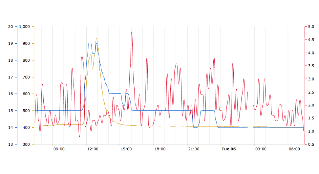 Poor indoor air causes concern and a variety of symptoms – SmartWatcher's advanced measurement technology replaces doubts with real time data